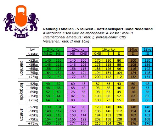 KSBN ranking tabellen vrouwen