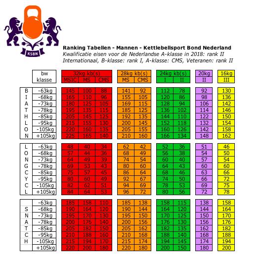 ranking tabellen 2018 mannen